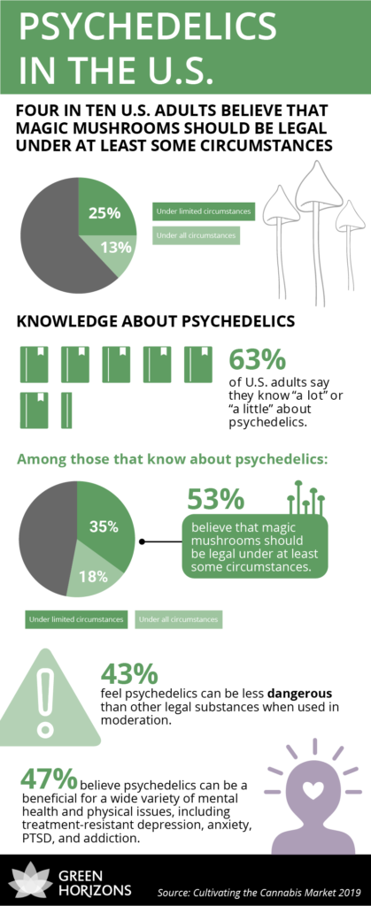 1590608028790_2020-5-4-Infographic_psychedelics_in_US_psychedelics-in-the-us-419x1024.png